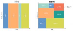 Grafik OFDMA